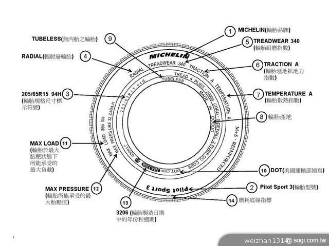 米其林-輪胎知識